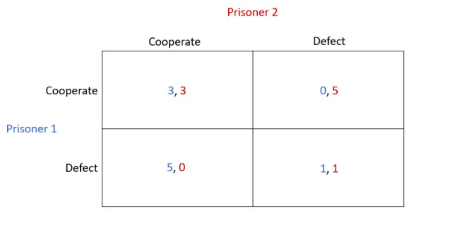 https://blog.methodsconsultants.com/posts/the-prisoners-dilemma/