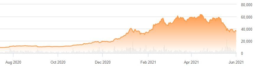 bitcoin rise ir fall)